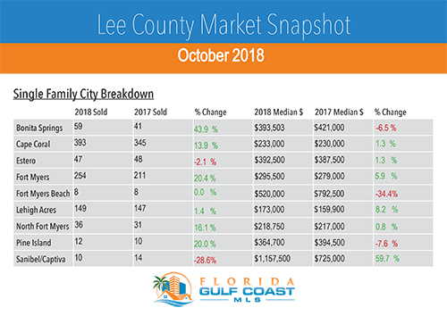 Southwest Florida October Housing Statistics by City