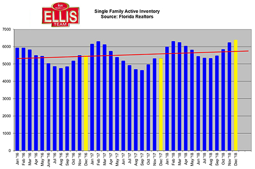 Early Signs Point to Southwest Florida Real Estate Market Shift Inventory Levels