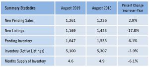 Pending Home Sales Rose in August 2019