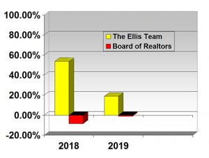 Ellis Team Sales Smash Records Again in 2019