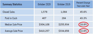 October real estate sales prices up nearly 20%