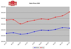 real Estate Sales Price Increased 20.2%