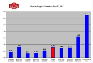 Housing Inventory Levels Fall Again