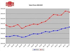 Southwest Florida Sales Prices