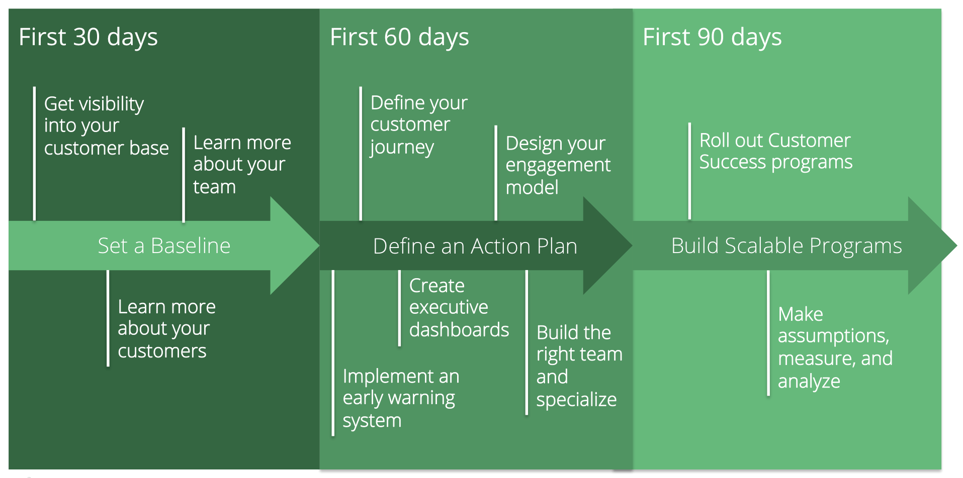 Your 90 Day Customer Success Plan