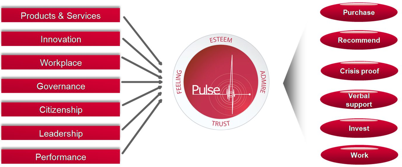 modelo reptrak pulse