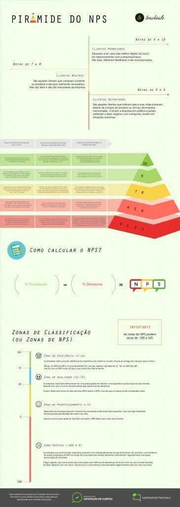 hirarquia-das-notas-net-promoter-score-previa-tracksale-365x1024