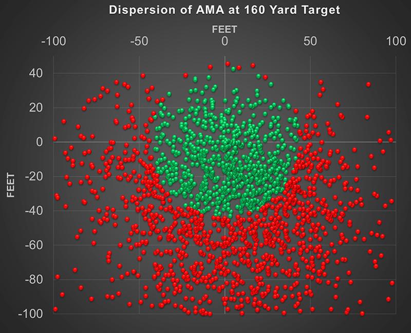 AMA dispersion at 160 yard target