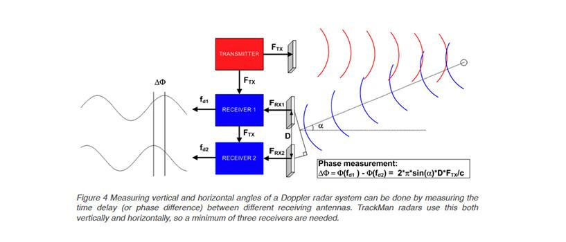 TrackMan Doppler Radar System