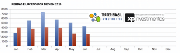 backtest-traderbrasil