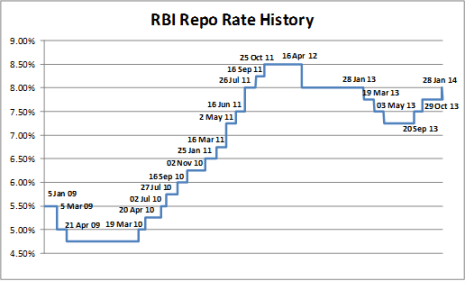 rbi repo rate history