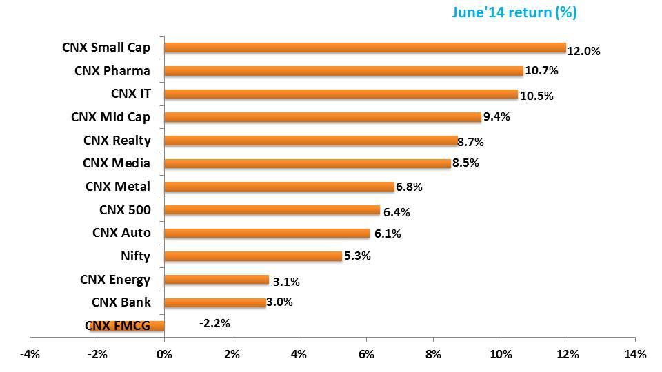 YTD June'14 Performance