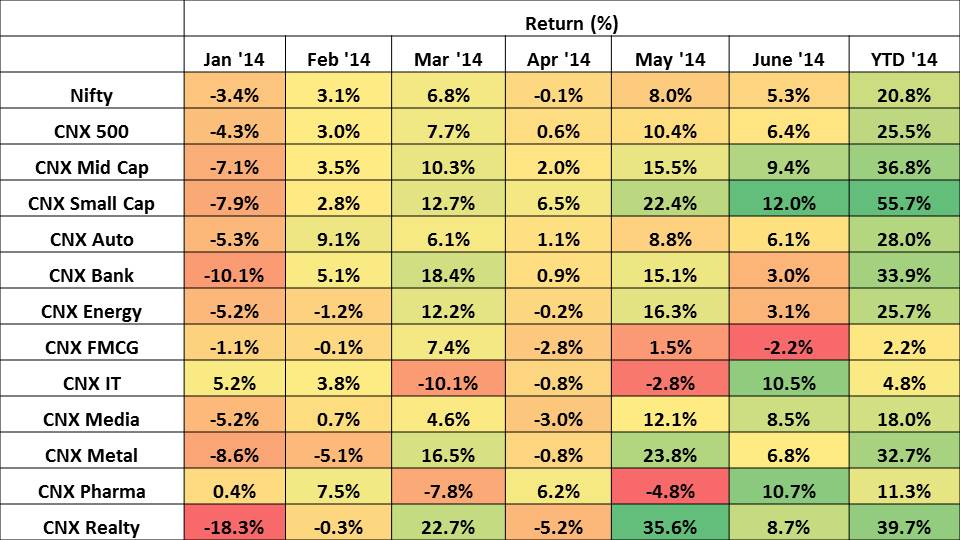 Jan'14 to June'14 performance of the Indian Stock Market