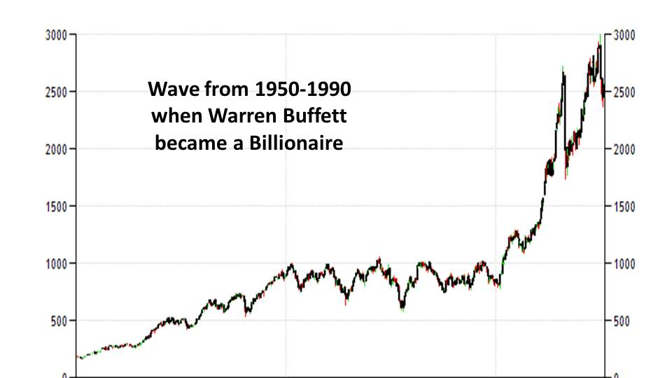 Elliot Wave, when Warren Buffett became a billionaire