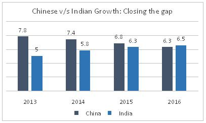 Chinese vs Indian Growth