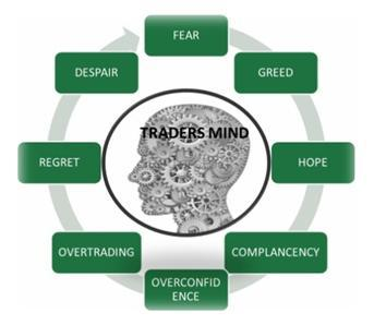 How Psychology affects Trading