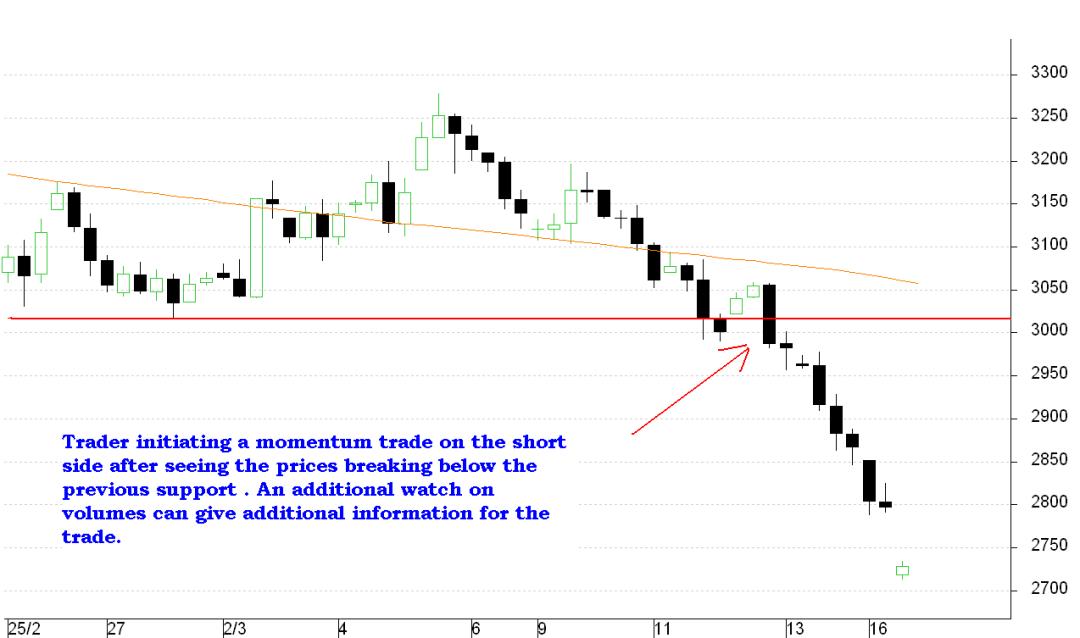 Momentum Trade