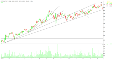 Drawing a trend line