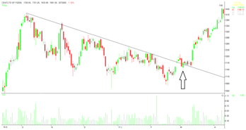 Breaking of a trend line