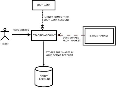 Demat Account Structure in India