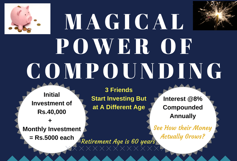 Magical power of compounding