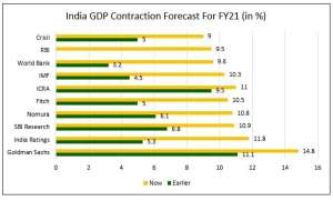 India GDP Contraction Forecasts
