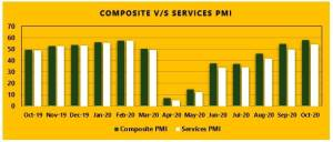Composite vs Services PMI