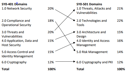 Security 501 Objectives