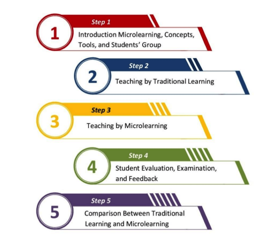 The process of micro-learning