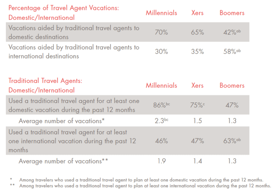 70% of the Millennials use a traditional travel agent to domestic destinations