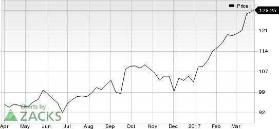 Adobe Stock Price Rise