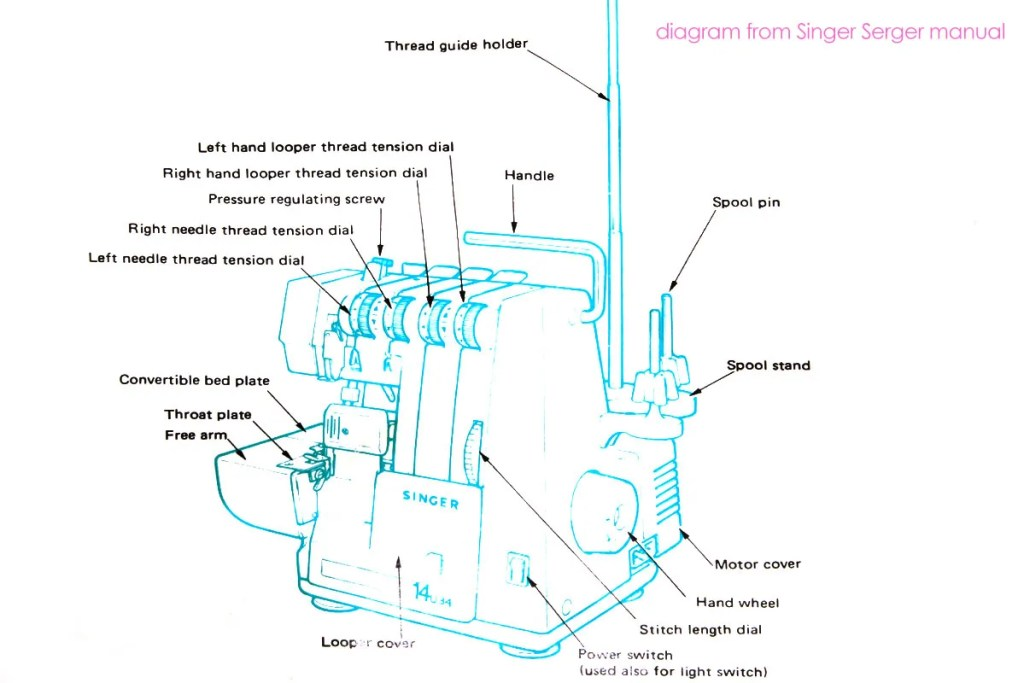 anatomy of a serger