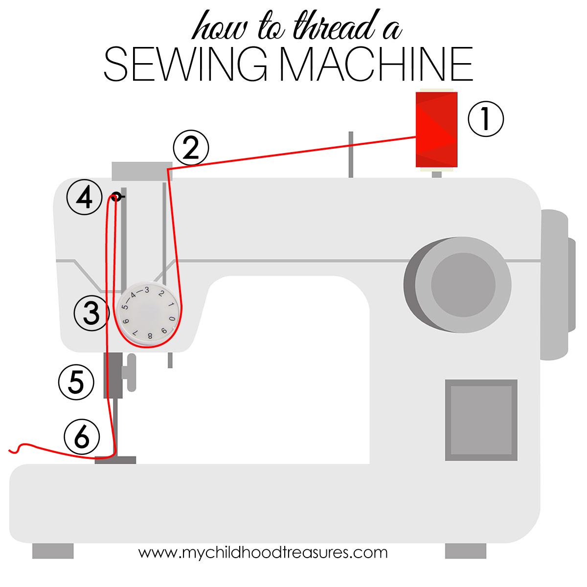 Thread Sewing Machine Diagram Wiring Online Atlas Threading How To A Easy Step By Tutorial Treasurie Schematics