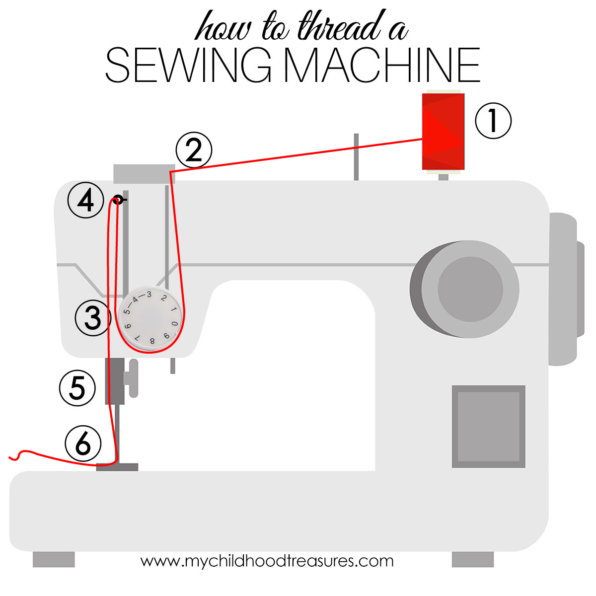 How to thread in a sewing machine 95