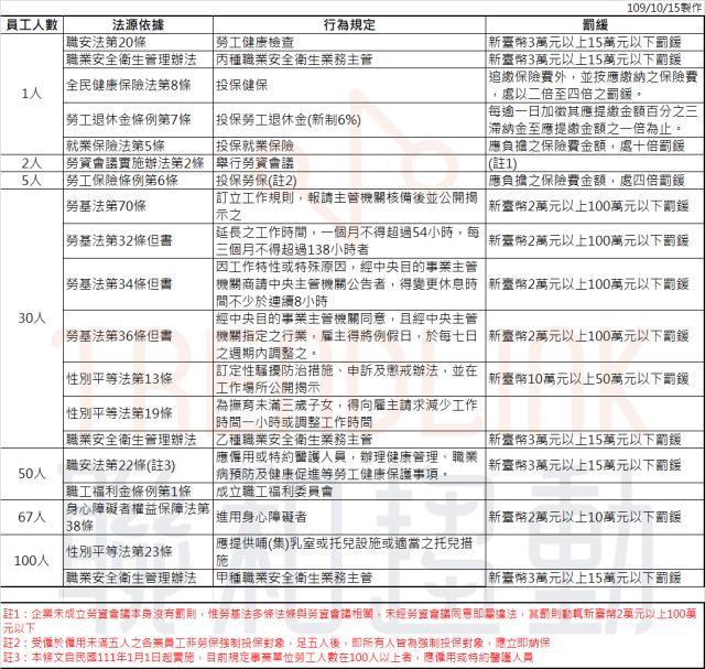 勞工人數 勞工法令 勞基法 性別平等法 職安法 社會保險