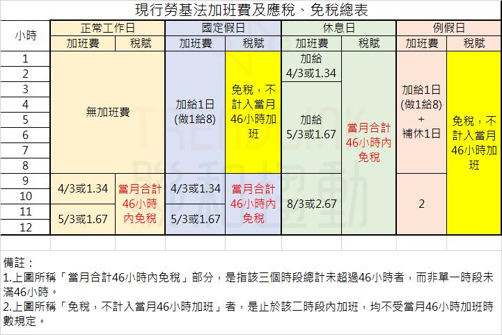 現行勞基法加班費及應稅、免稅總表(截至110.1.1為止)