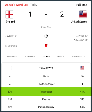 7/2/2019 World's Cup Score: England Vs. USA
