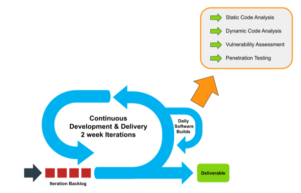 Continuous delivery pipeline with security built-in