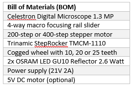 Bill Of Materials for the DIY Cinema Digitizer