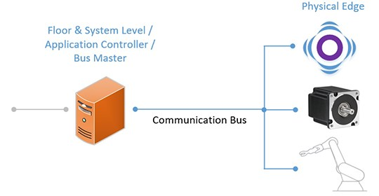 Field Bus Systems at the Physical Edge