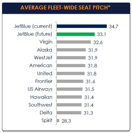 Jetblue seatpitch