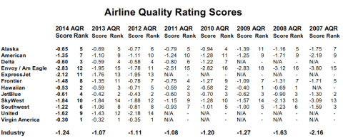 Airline Ratings Results