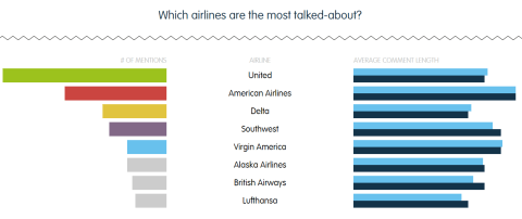 Top Travel Brands - Airlines