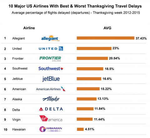 Worst Airlines for Thanksgiving travel