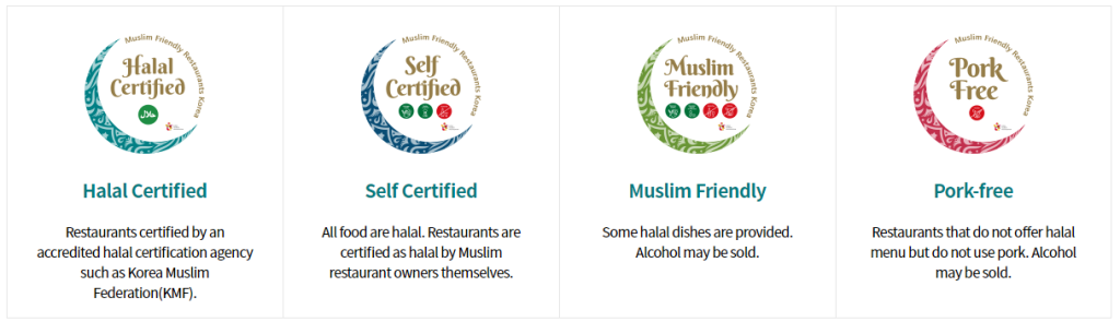 Categories of halal in South Korea