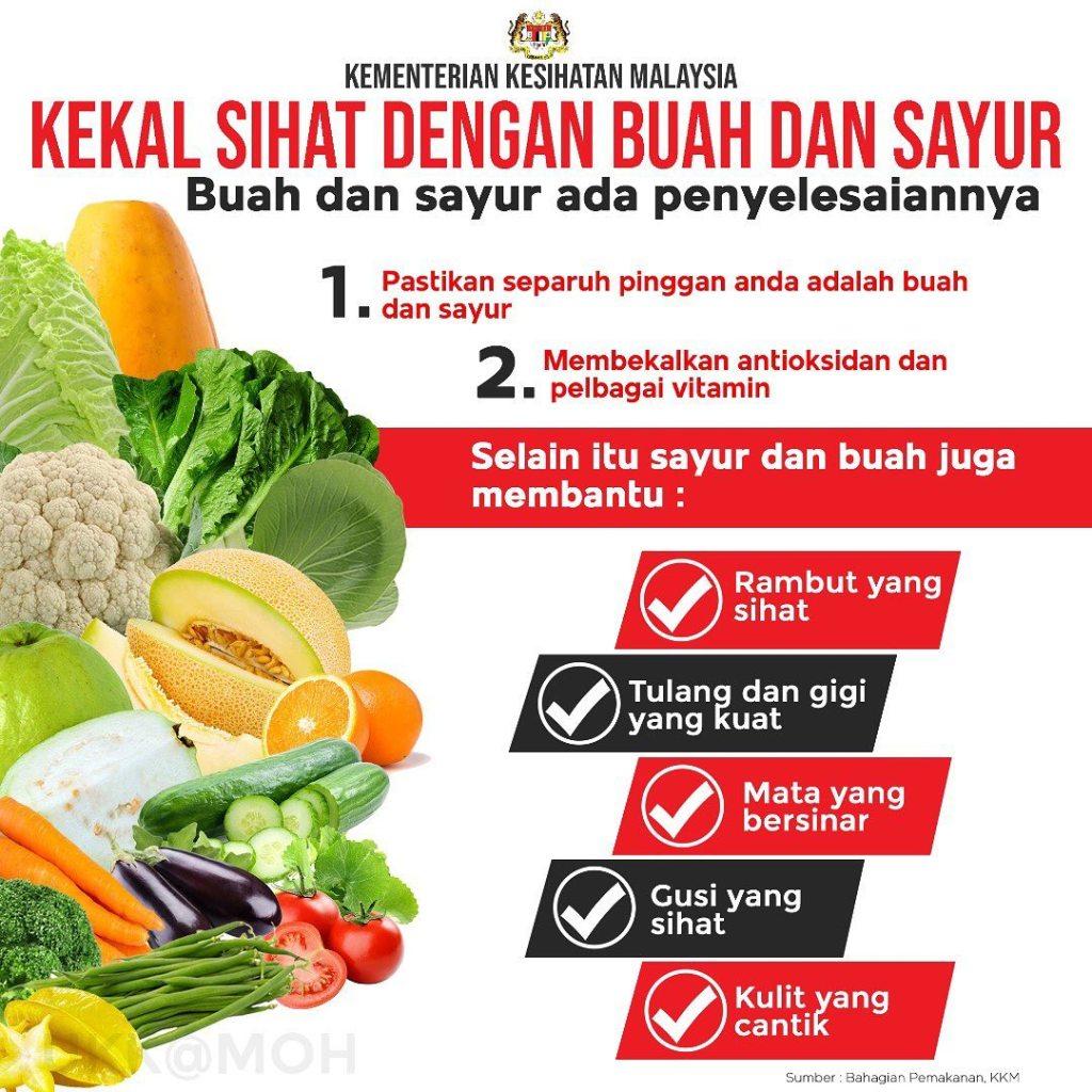 Kepentingan Sayur dan Buah-Buahan