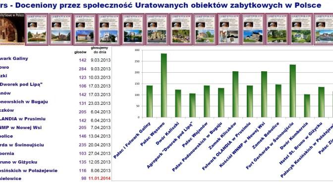 aktualne wyniki porównawcze głosowań na certyfikaty uznania