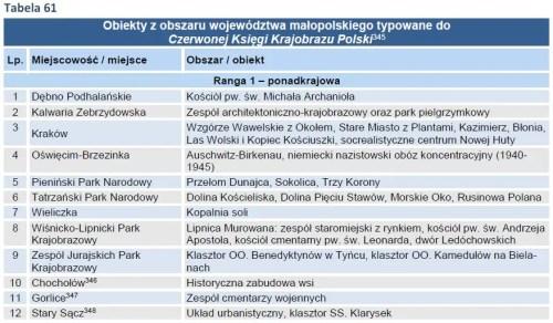 obiekty typowane do Czerwonej Księgi Krajobrazu Polski