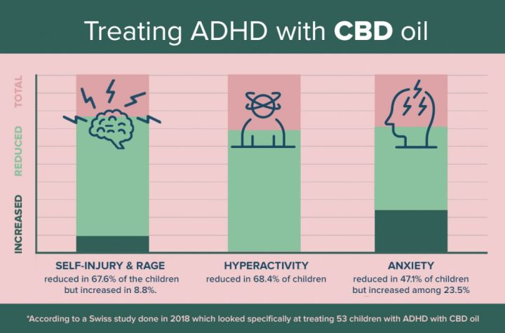 CBD to Treat ADHD