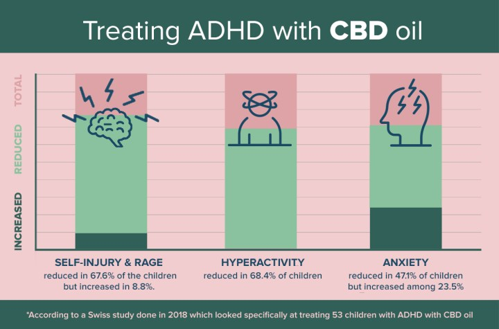 Can CBD Help Treat a Child with  ADHD